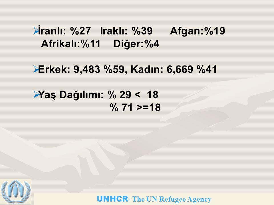 UNHCR - The UN Refugee Agency  İranlı: %27 Iraklı: %39 Afgan:%19 Afrikalı:%11 Diğer:%4  Erkek: 9,483 %59, Kadın: 6,669 %41  Yaş Dağılımı: % 29 < 18 % 71 >=18