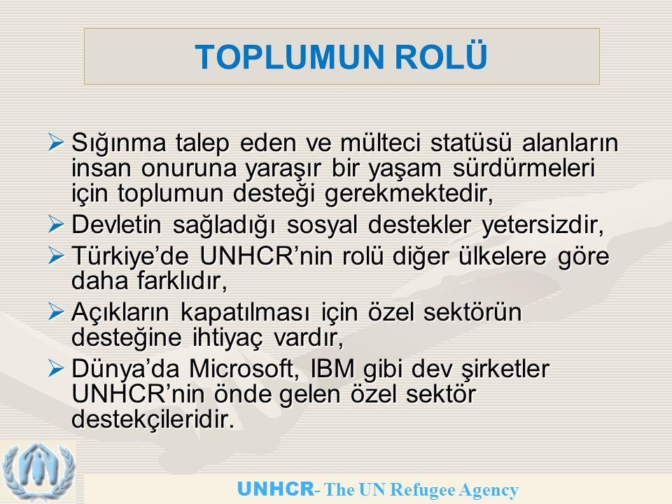 UNHCR - The UN Refugee Agency TOPLUMUN ROLÜ  Sığınma talep eden ve mülteci statüsü alanların insan onuruna yaraşır bir yaşam sürdürmeleri için toplumun desteği gerekmektedir,  Devletin sağladığı sosyal destekler yetersizdir,  Türkiye'de UNHCR'nin rolü diğer ülkelere göre daha farklıdır,  Açıkların kapatılması için özel sektörün desteğine ihtiyaç vardır,  Dünya'da Microsoft, IBM gibi dev şirketler UNHCR'nin önde gelen özel sektör destekçileridir.