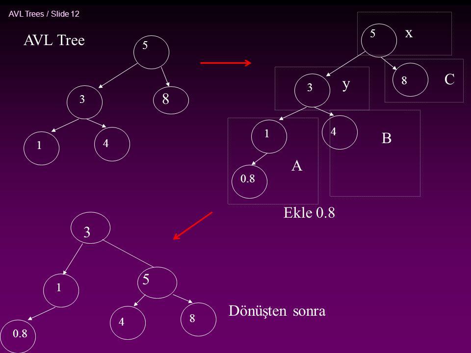 AVL Trees / Slide 12 5 3 1 4 Ekle 0.8 AVL Tree 8 0.8 5 3 1 4 8 x y A B C 3 5 1 4 8 Dönüşten sonra