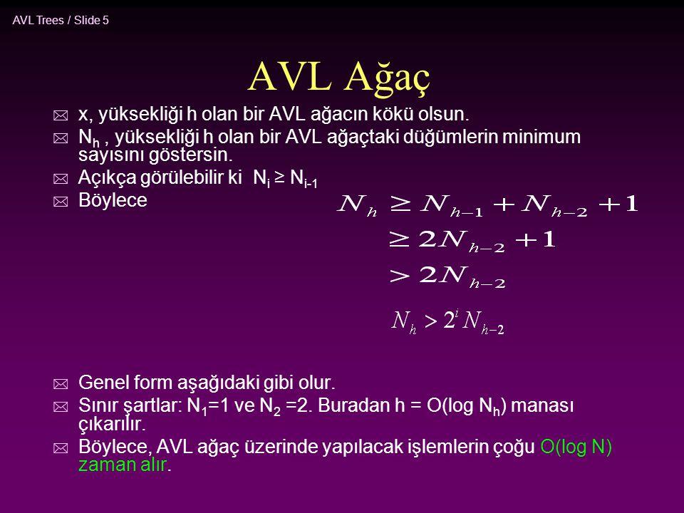 AVL Trees / Slide 5 AVL Ağaç * x, yüksekliği h olan bir AVL ağacın kökü olsun. * N h, yüksekliği h olan bir AVL ağaçtaki düğümlerin minimum sayısını g