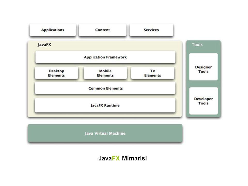 JavaFX Mimarisi