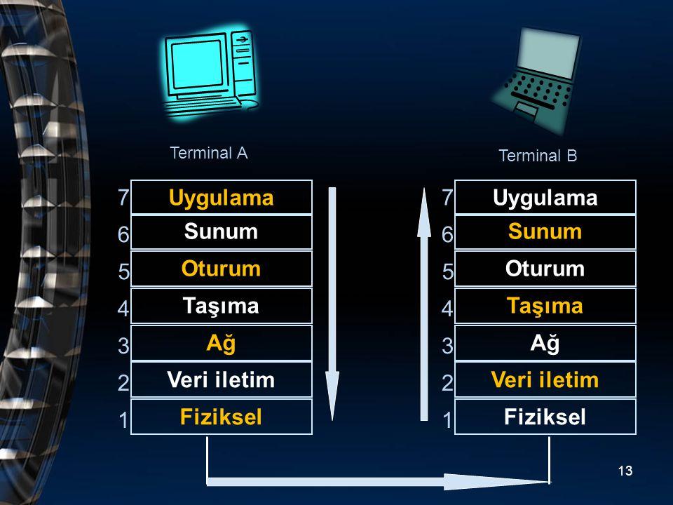 Uygulama Sunum Oturum Taşıma Ağ Veri iletim Fiziksel 1 2 3 4 5 6 7 Terminal A Terminal B Uygulama Sunum Oturum Taşıma Ağ Veri iletim Fiziksel 1 2 3 4
