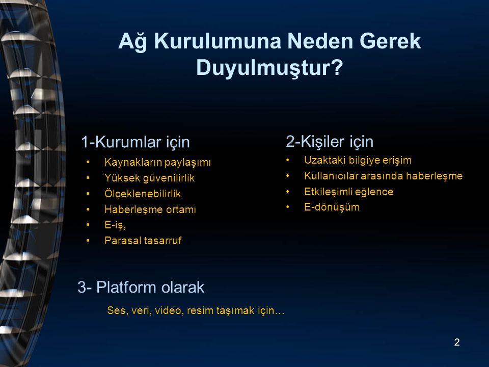 Uygulama Sunum Oturum Taşıma Ağ Veri iletim Fiziksel 1 2 3 4 5 6 7 Terminal A Terminal B Uygulama Sunum Oturum Taşıma Ağ Veri iletim Fiziksel 1 2 3 4 5 6 7 13