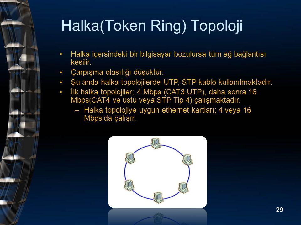 Halka(Token Ring) Topoloji Halka içersindeki bir bilgisayar bozulursa tüm ağ bağlantısı kesilir. Çarpışma olasılığı düşüktür. Şu anda halka topolojile