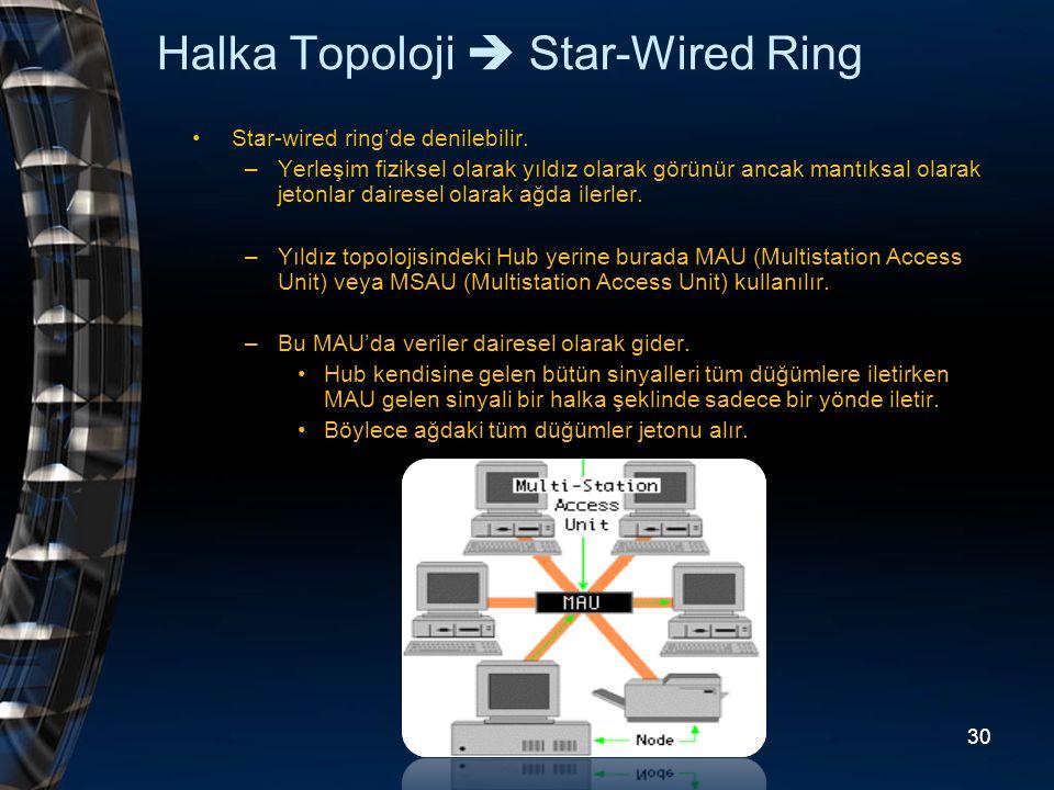Halka Topoloji  Star-Wired Ring Star-wired ring'de denilebilir. –Yerleşim fiziksel olarak yıldız olarak görünür ancak mantıksal olarak jetonlar daire