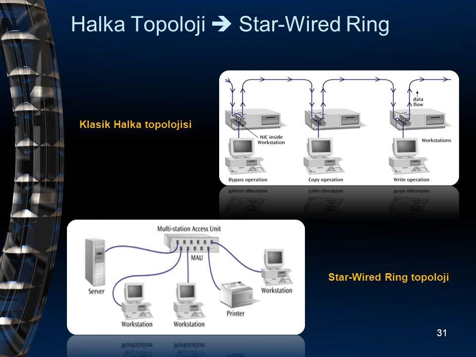 Halka Topoloji  Star-Wired Ring Klasik Halka topolojisi Star-Wired Ring topoloji 31