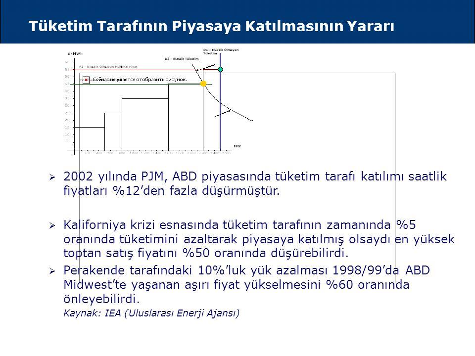 Tüketim Tarafının Piyasaya Katılmasının Yararı F1 – Elastik Olmayan Marjinal Fiyat F2 - Elastik Marjinal Fiyat D1 – Elastik Olmayan Tüketim D2 – Elast