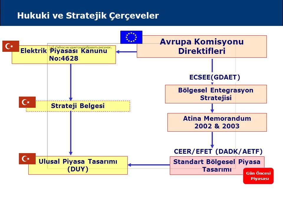 Hukuki ve Stratejik Çerçeveler Avrupa Komisyonu Direktifleri Elektrik Piyasası Kanunu No:4628 Bölgesel Entegrasyon Stratejisi Atina Memorandum 2002 & 2003 Ulusal Piyasa Tasarımı (DUY) Standart Bölgesel Piyasa Tasarımı CEER/EFET (DADK/AETF) Gün Öncesi Piyasası ECSEE(GDAET) Strateji Belgesi
