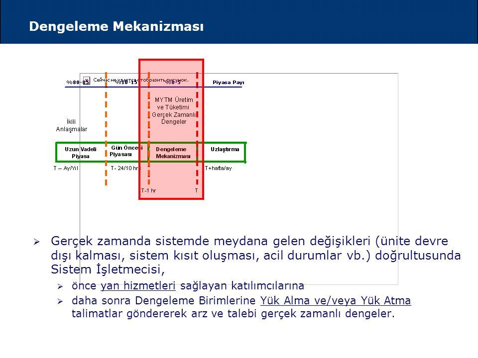 Gün Öncesi Piyasası Bir Gün Öncesi Öngörülen Saatlik Sistem Yükleri MYTM tarafından Tahmin Edilen Saatlik Sistem Yükleri 12. saat 20.263 MW İkili Anla