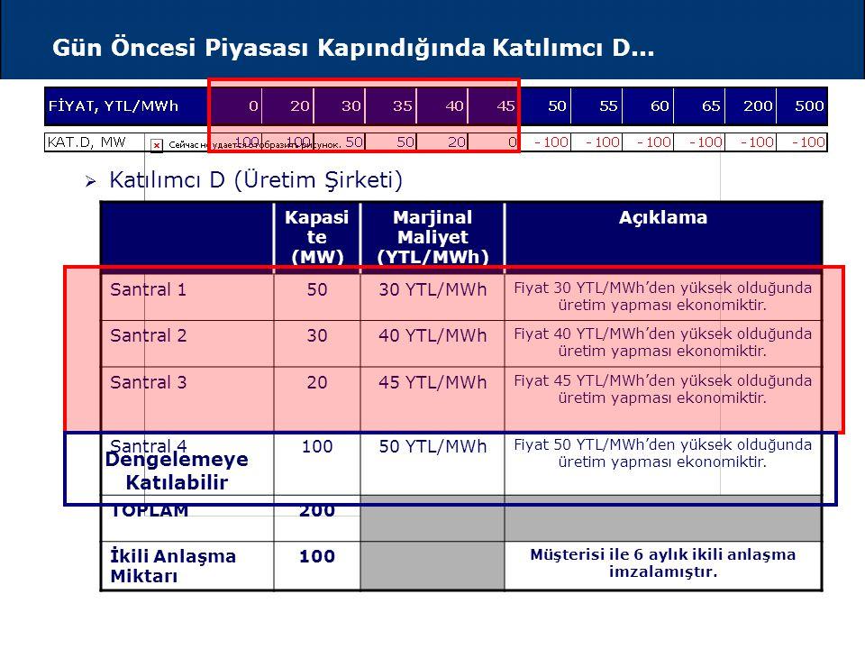 Piyasa Takas (Spot) Fiyatının Hesaplanması 4080120160200240 20 40 60 80 100 YTL/MWh MW 45 YTL/MWh 60 MW TalepArz