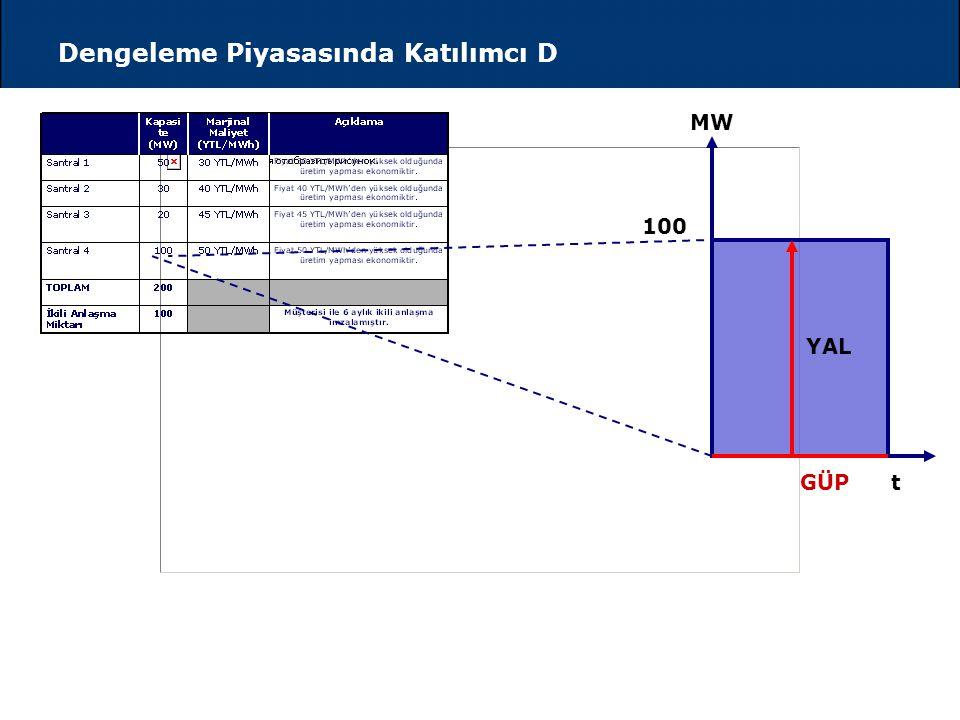 Gün Öncesi Piyasası Kapındığında Katılımcı D...  Katılımcı D (Üretim Şirketi) Kapasi te (MW) Marjinal Maliyet (YTL/MWh) Açıklama Santral 15030 YTL/MW