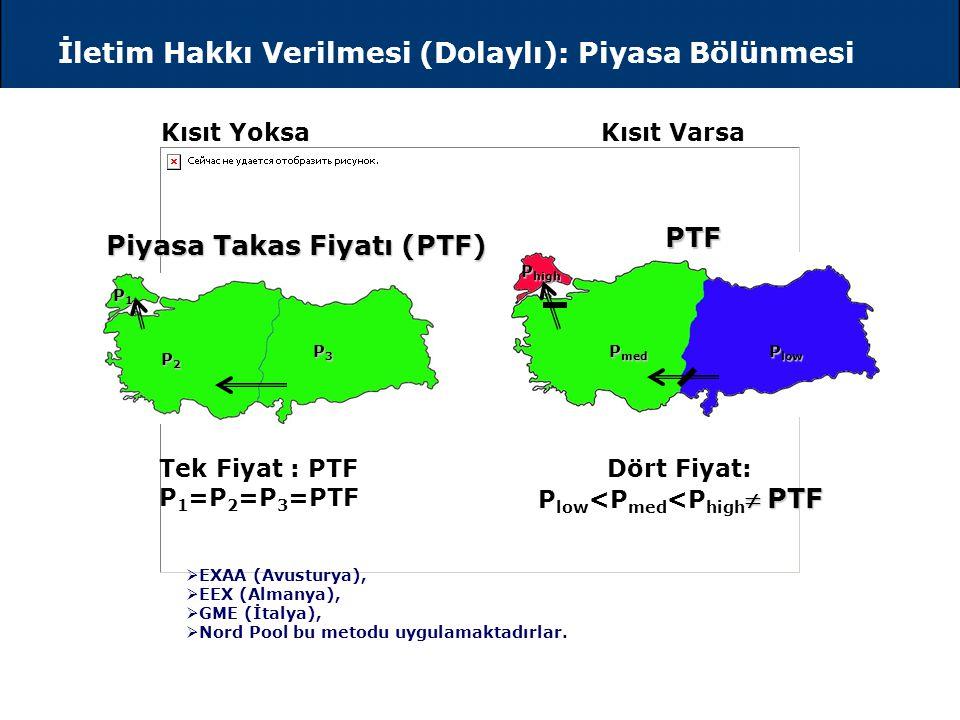 Türkiye İletim Sistemi ve Bölgeleri