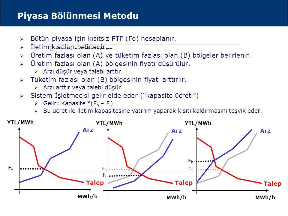 Kısıt YoksaKısıt Varsa Tek Fiyat : PTF P 1 =P 2 =P 3 =PTF Dört Fiyat:  PTF P low <P med <P high  PTF P1P1P1P1 Piyasa Takas Fiyatı (PTF) P low P med