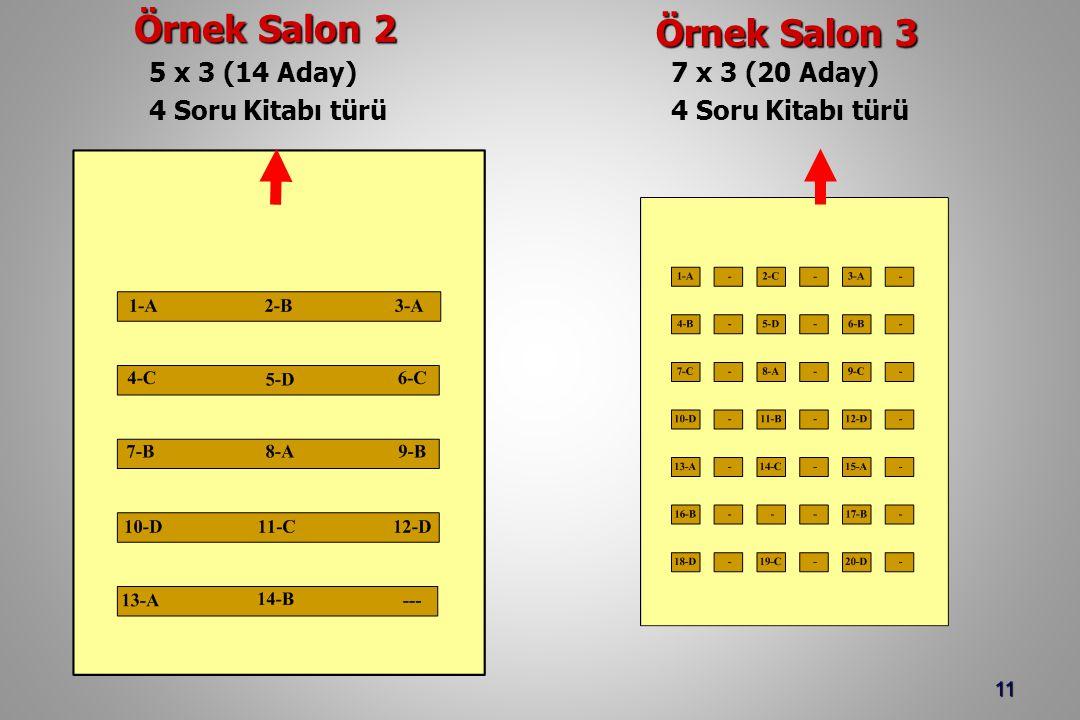 11 Örnek Salon 2 Örnek Salon 3 5 x 3 (14 Aday) 4 Soru Kitabı türü 7 x 3 (20 Aday) 4 Soru Kitabı türü