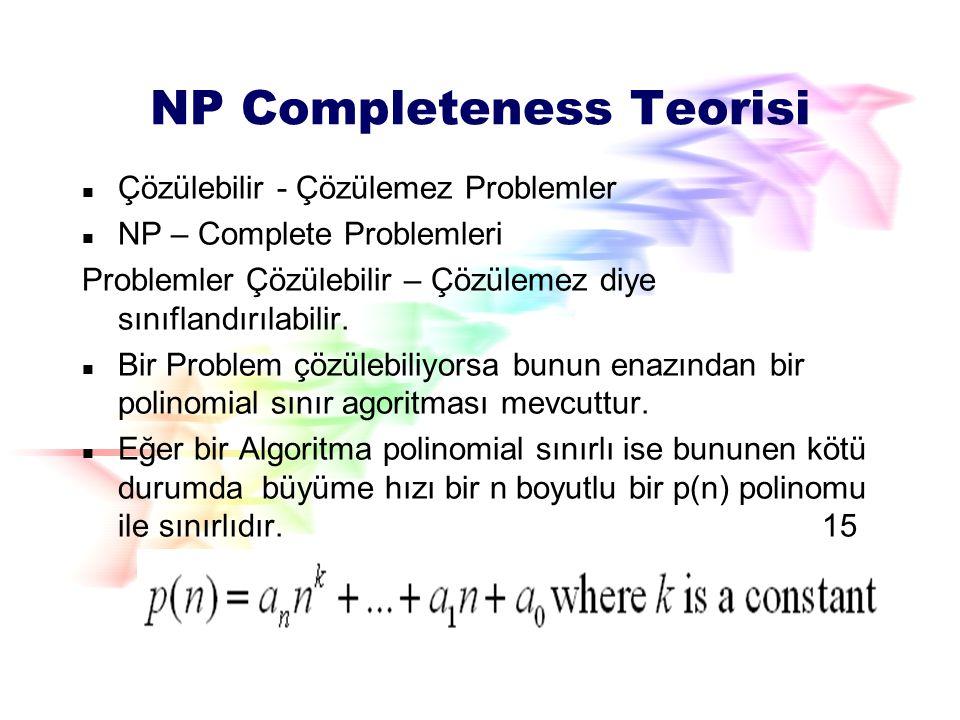 NP-Complete Sınıfı Bir Q problemi NP-complete'ise Problem NP'de olabilir ve NP-hard olabir, Bir Q problemi NP-hard ise Bütün problemler NP ise Q'ya indirgenebilir.