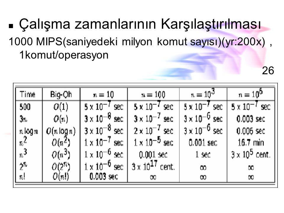 Asimptotic Fonksiyonlar Polinomial Zamanın komplexliği : n 'in girdi k 'nın da sabit olduğu durumda olur.