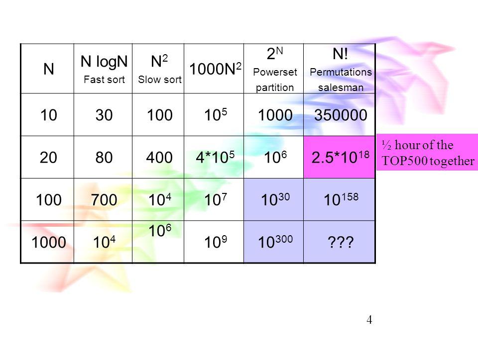 Growth-Büyüme functions f(N)= O(g(N))  c,k  k f(n)  c*g(N) f(N)=  (g(N))  c,k  k f(n)  c*g(N) f(N)=  (g(N))  f(N)=O(g(N)) and f(