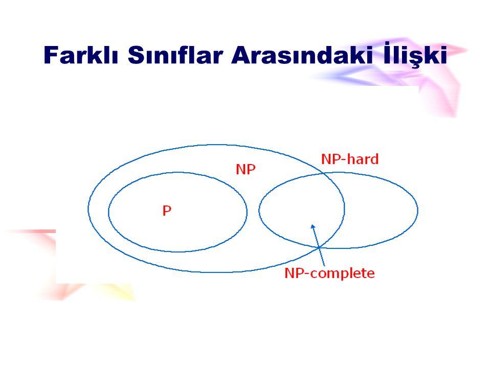P, NP, NP-hard, NP-complete(NPC) Bir problem polinomial zaman algoritmaları ile çözülüyorsa bu problem P sınıfına aittir; Bir problemin çözümünün doğruluğu polinomial zaman algoritması ile sağlanmışsa bu problem NP sınıfına aittir; NP sınıfındaki herhangi bir problem zor ise bu tip problemler de NP hard sınıfına aittir.