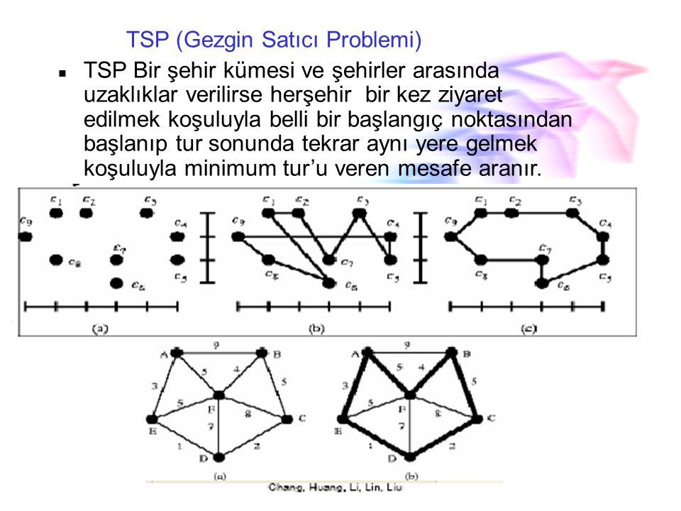 Çöp Toplama Problemi Boyutları s1, s2....sn olan n eleman verilmiş olsun. Bütün boyutlar 0<= si<=1 'dir. Problem çöp numaraları en az olacak bu paketl