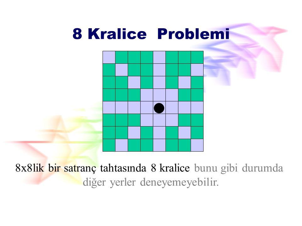 n-Kralice Problemi Bir kraliçe n x n 'lik bir satranç tahtasındabulunur, benzer konumda herhangi bir satır, stunu veya çapraz ilerliyebilir. 8x8 Chess