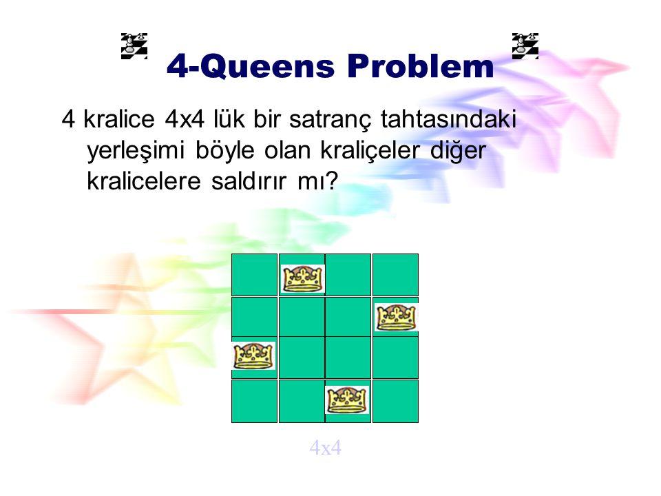 8 Kralice Problemi 8x8lik bir satranç tahtasında 8 kralice bunu gibi durumda diğer yerler deneyemeyebilir.