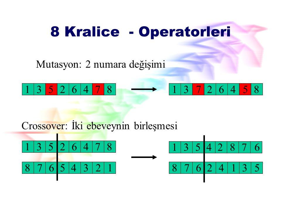 Çözüm Uzayı Permutasyon problemi. n = 2, {12, 21} n = 3, {123, 132, 213, 231, 312, 321} Çözüm uzayında n! Çözümden oluşan bir permutasyon problemine s