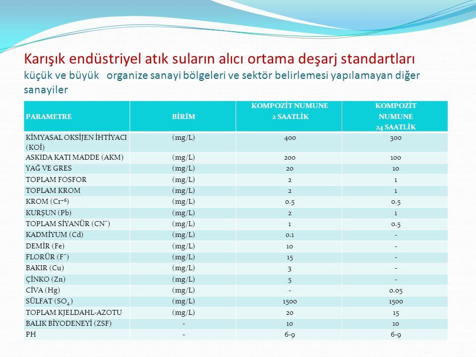 Karışık endüstriyel atık suların alıcı ortama deşarj standartları küçük ve büyük organize sanayi bölgeleri ve sektör belirlemesi yapılamayan diğer sanayiler PARAMETREBİRİM KOMPOZİT NUMUNE 2 SAATLİK KOMPOZİT NUMUNE 24 SAATLİK KİMYASAL OKSİJEN İHTİYACI (KOİ) (mg/L)400300 ASKIDA KATI MADDE (AKM)(mg/L)200100 YAĞ VE GRES(mg/L)2010 TOPLAM FOSFOR(mg/L)21 TOPLAM KROM(mg/L)21 KROM (Cr +6 )(mg/L)0.5 KURŞUN (Pb)(mg/L)21 TOPLAM SİYANÜR (CNˉ)(mg/L)10.5 KADMİYUM (Cd)(mg/L)0.1- DEMİR (Fe)(mg/L)10- FLORÜR (Fˉ)(mg/L)15- BAKIR (Cu)(mg/L)3- ÇİNKO (Zn)(mg/L)5- CİVA (Hg)(mg/L)-0.05 SÜLFAT (SO 4 )(mg/L)1500 TOPLAM KJELDAHL-AZOTU(mg/L)2015 BALIK BİYODENEYİ (ZSF)-10 PH-6-9