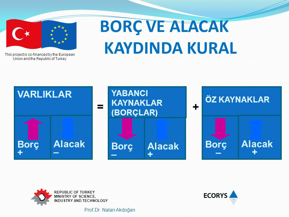 This project is co-financed by the European Union and the Republic of Turkey REPUBLIC OF TURKEY MINISTRY OF SCIENCE, INDUSTRY AND TECHNOLOGY ÖZ KAYNAK