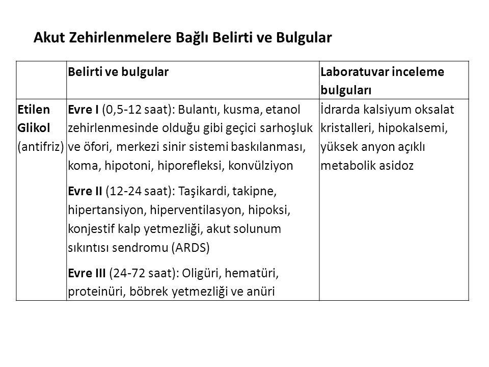 Belirti ve bulgular Laboratuvar inceleme bulguları Etilen Glikol (antifriz) Evre I (0,5-12 saat): Bulantı, kusma, etanol zehirlenmesinde olduğu gibi geçici sarhoşluk ve öfori, merkezi sinir sistemi baskılanması, koma, hipotoni, hiporefleksi, konvülziyon Evre II (12-24 saat): Taşikardi, takipne, hipertansiyon, hiperventilasyon, hipoksi, konjestif kalp yetmezliği, akut solunum sıkıntısı sendromu (ARDS) Evre III (24-72 saat): Oligüri, hematüri, proteinüri, böbrek yetmezliği ve anüri İdrarda kalsiyum oksalat kristalleri, hipokalsemi, yüksek anyon açıklı metabolik asidoz Akut Zehirlenmelere Bağlı Belirti ve Bulgular