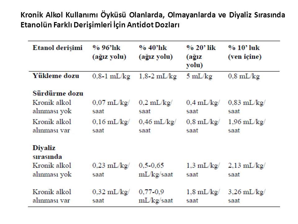Kronik Alkol Kullanımı Öyküsü Olanlarda, Olmayanlarda ve Diyaliz Sırasında Etanolün Farklı Derişimleri İçin Antidot Dozları