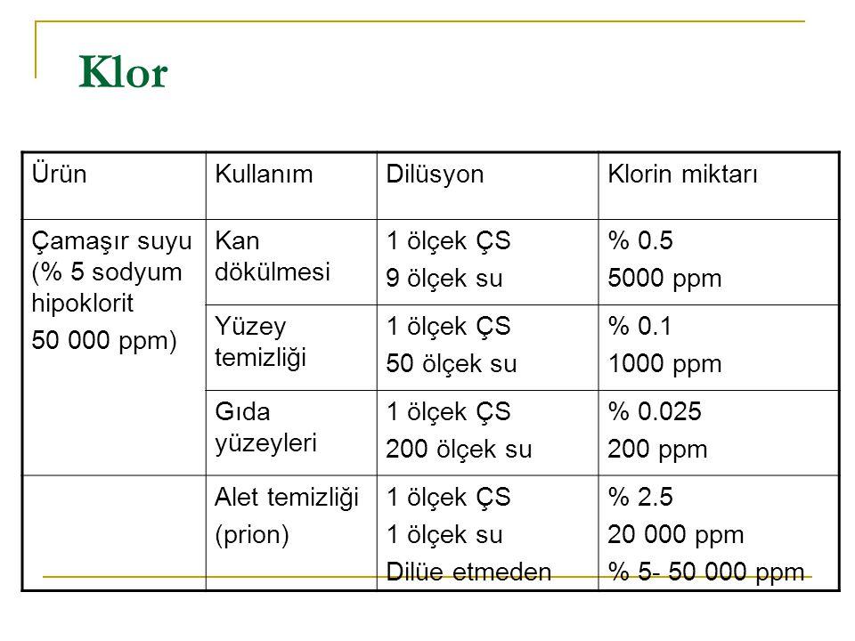 Klor ÜrünKullanımDilüsyonKlorin miktarı Çamaşır suyu (% 5 sodyum hipoklorit 50 000 ppm) Kan dökülmesi 1 ölçek ÇS 9 ölçek su % 0.5 5000 ppm Yüzey temiz