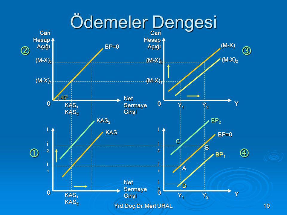 Yrd.Doç.Dr. Mert URAL10 Ödemeler Dengesi  0 0 0 0 Cari Hesap Açığı Net Sermaye Girişi ii Y Y (M-X) 1 (M-X) 2 (M-X) 1 (M-X) 2 i2i2i2i2 i1i1i1i1 i2i2i2