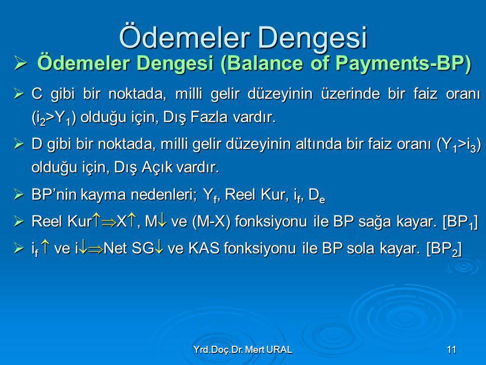 Yrd.Doç.Dr. Mert URAL11 Ödemeler Dengesi  Ödemeler Dengesi (Balance of Payments-BP)  C gibi bir noktada, milli gelir düzeyinin üzerinde bir faiz ora