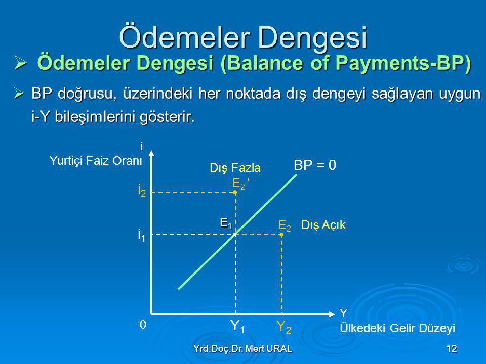 Yrd.Doç.Dr. Mert URAL12 Ödemeler Dengesi  Ödemeler Dengesi (Balance of Payments-BP)  BP doğrusu, üzerindeki her noktada dış dengeyi sağlayan uygun i