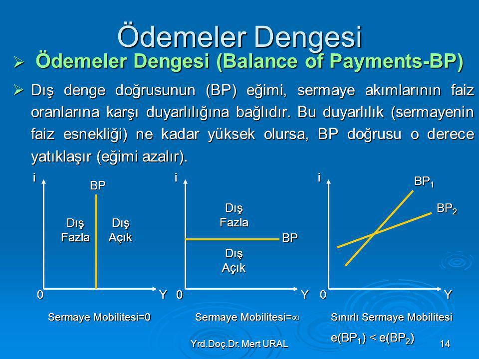 Yrd.Doç.Dr. Mert URAL14 Ödemeler Dengesi  Ödemeler Dengesi (Balance of Payments-BP)  Dış denge doğrusunun (BP) eğimi, sermaye akımlarının faiz oranl