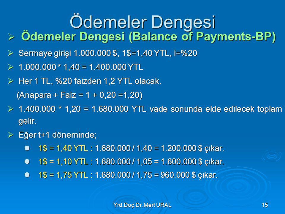 Yrd.Doç.Dr. Mert URAL15 Ödemeler Dengesi  Ödemeler Dengesi (Balance of Payments-BP)  Sermaye girişi 1.000.000 $, 1$=1,40 YTL, i=%20  1.000.000 * 1,