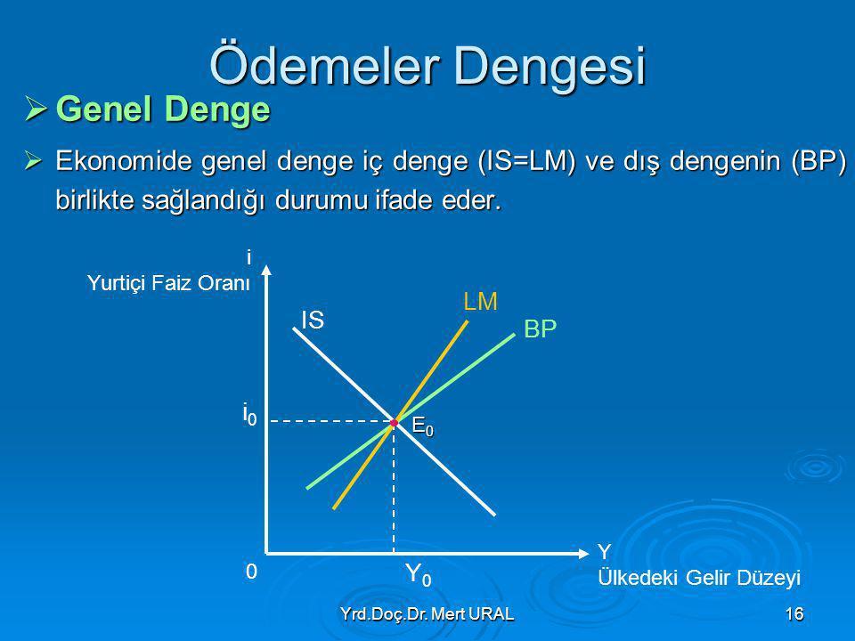 Yrd.Doç.Dr. Mert URAL16 Ödemeler Dengesi  Genel Denge  Ekonomide genel denge iç denge (IS=LM) ve dış dengenin (BP) birlikte sağlandığı durumu ifade