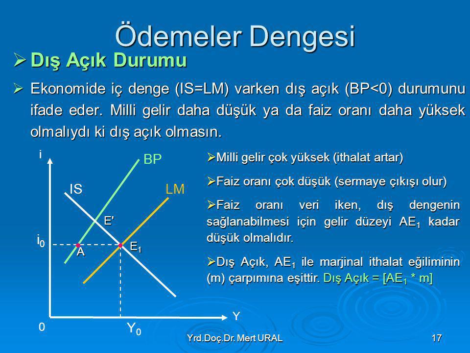 Yrd.Doç.Dr. Mert URAL17 Ödemeler Dengesi  Dış Açık Durumu  Ekonomide iç denge (IS=LM) varken dış açık (BP<0) durumunu ifade eder. Milli gelir daha d