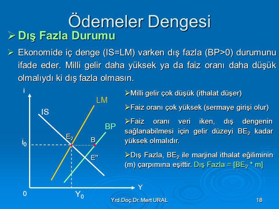 Yrd.Doç.Dr. Mert URAL18 Ödemeler Dengesi  Dış Fazla Durumu  Ekonomide iç denge (IS=LM) varken dış fazla (BP>0) durumunu ifade eder. Milli gelir daha
