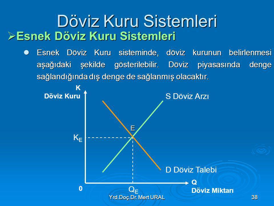 Yrd.Doç.Dr. Mert URAL38 Döviz Kuru Sistemleri  Esnek Döviz Kuru Sistemleri Esnek Döviz Kuru sisteminde, döviz kurunun belirlenmesi aşağıdaki şekilde