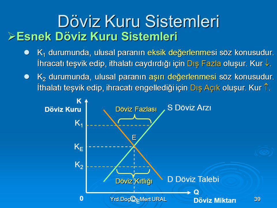 Yrd.Doç.Dr. Mert URAL39 Döviz Kuru Sistemleri  Esnek Döviz Kuru Sistemleri K 1 durumunda, ulusal paranın eksik değerlenmesi söz konusudur. İhracatı t