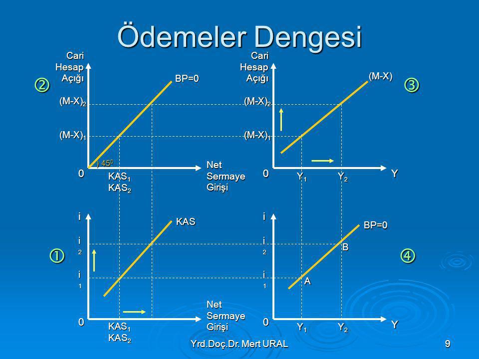 Yrd.Doç.Dr. Mert URAL9 Ödemeler Dengesi  0 0 0 0 Cari Hesap Açığı Net Sermaye Girişi ii Y Y (M-X) 1 (M-X) 2 (M-X) 1 (M-X) 2 i2i2i2i2 i1i1i1i1 i2i2i2i