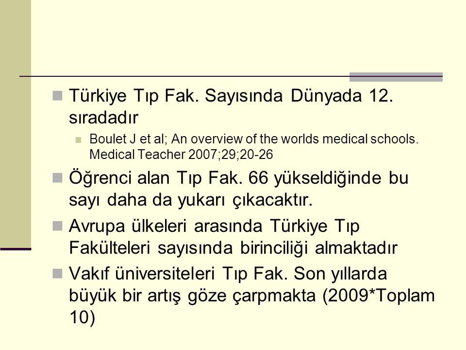 Türkiye Tıp Fak.Sayısında Dünyada 12.