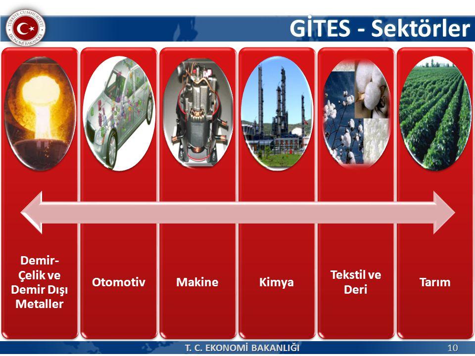 GİTES - Sektörler 10 Demir- Çelik ve Demir Dışı Metaller OtomotivMakineKimya Tekstil ve Deri Tarım T.