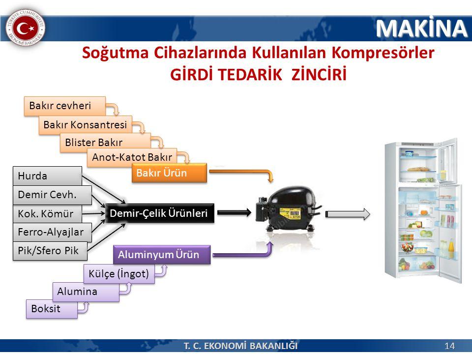 MAKİNA Soğutma Cihazlarında Kullanılan Kompresörler GİRDİ TEDARİK ZİNCİRİ 14 T.