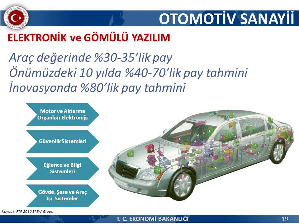 Kaynak: FTF 2010 BMW Group Araç değerinde %30-35'lik pay Önümüzdeki 10 yılda %40-70'lik pay tahmini İnovasyonda %80'lik pay tahmini ELEKTRONİK ve GÖMÜLÜ YAZILIM Motor ve Aktarma Organları Elektroniği Güvenlik Sistemleri Eğlence ve Bilgi Sistemleri Gövde, Şase ve Araç İçi Sistemler OTOMOTİV SANAYİİ 19 T.