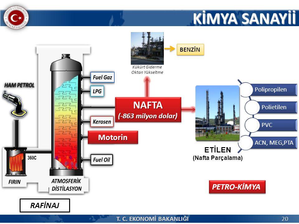 Kükürt Giderme Oktan Yükseltme BENZİN PETRO-KİMYA RAFİNAJ ETİLEN (Nafta Parçalama) Polipropilen Polietilen PVC ACN, MEG,PTA KİMYA SANAYİİ NAFTA (-863 milyon dolar) NAFTA MotorinMotorin 20 T.