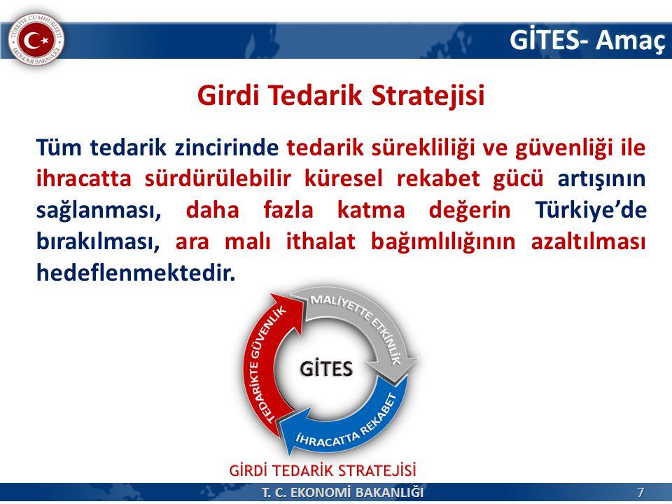 GİTES- Amaç Girdi Tedarik Stratejisi Tüm tedarik zincirinde tedarik sürekliliği ve güvenliği ile ihracatta sürdürülebilir küresel rekabet gücü artışının sağlanması, daha fazla katma değerin Türkiye'de bırakılması, ara malı ithalat bağımlılığının azaltılması hedeflenmektedir.
