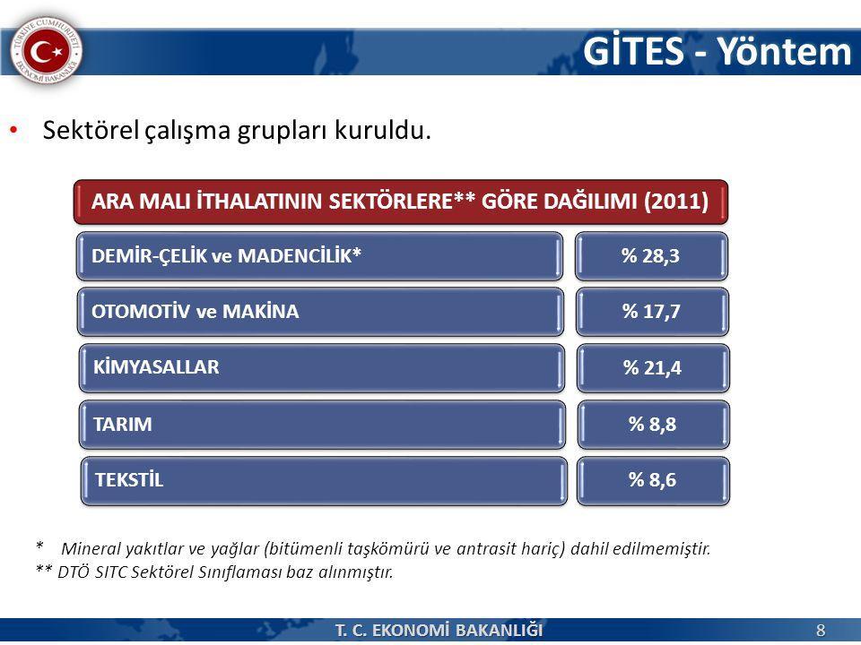 GİTES - Yöntem Sektörel çalışma grupları kuruldu.