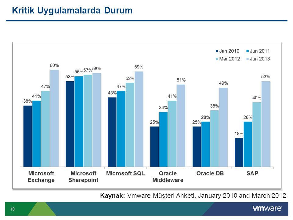 10 Kritik Uygulamalarda Durum Kaynak: Vmware Müşteri Anketi, January 2010 and March 2012